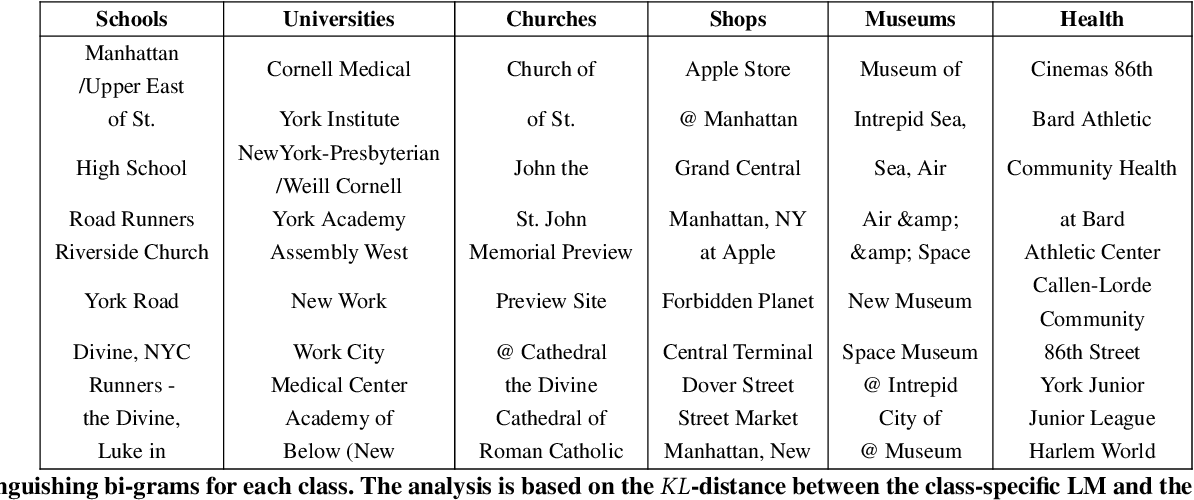 Figure 3 for Automatic Location Type Classification From Social-Media Posts