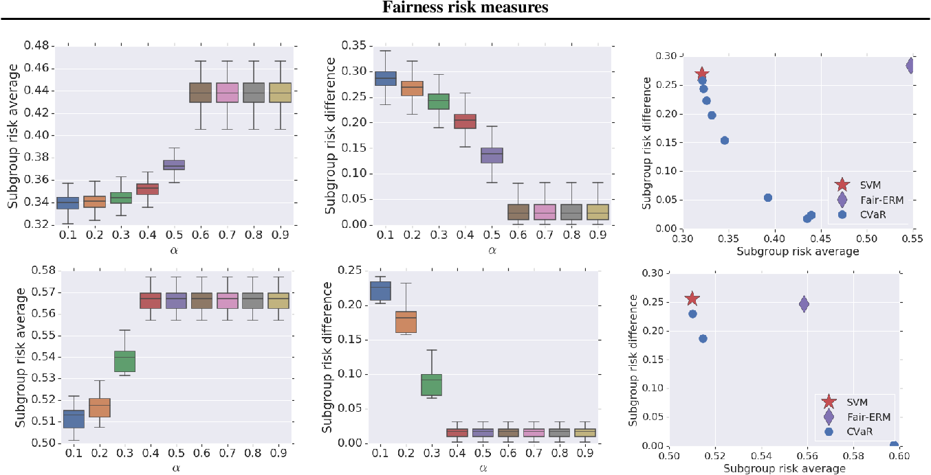 Figure 2 for Fairness risk measures