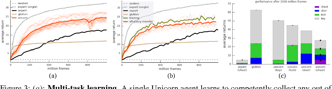 Figure 3 for Unicorn: Continual Learning with a Universal, Off-policy Agent