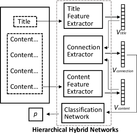 Figure 1 for Federated Hierarchical Hybrid Networks for Clickbait Detection