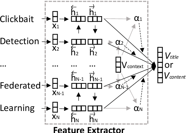 Figure 3 for Federated Hierarchical Hybrid Networks for Clickbait Detection