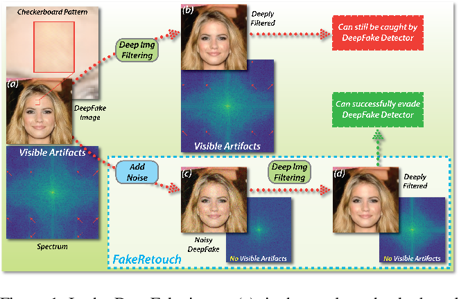 Figure 1 for FakeRetouch: Evading DeepFakes Detection via the Guidance of Deliberate Noise