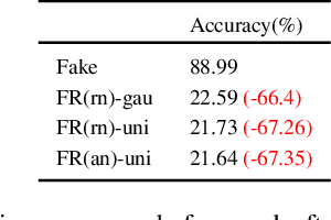 Figure 4 for FakeRetouch: Evading DeepFakes Detection via the Guidance of Deliberate Noise