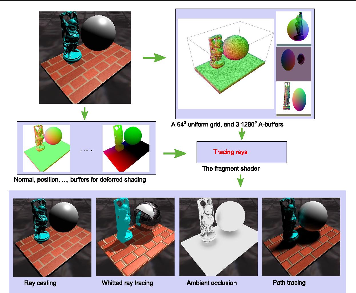 Figure 6 from Ray tracing via GPU rasterization - Semantic