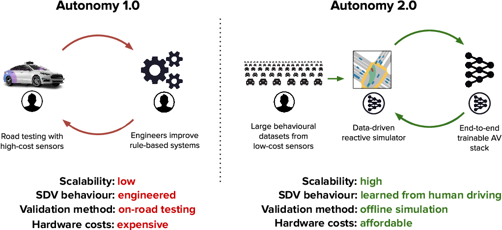 Figure 1 for Autonomy 2.0: Why is self-driving always 5 years away?