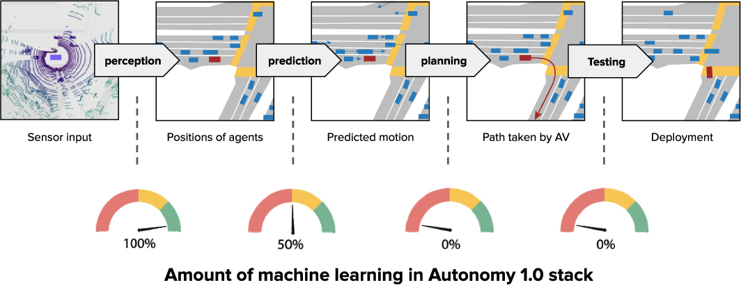 Figure 4 for Autonomy 2.0: Why is self-driving always 5 years away?