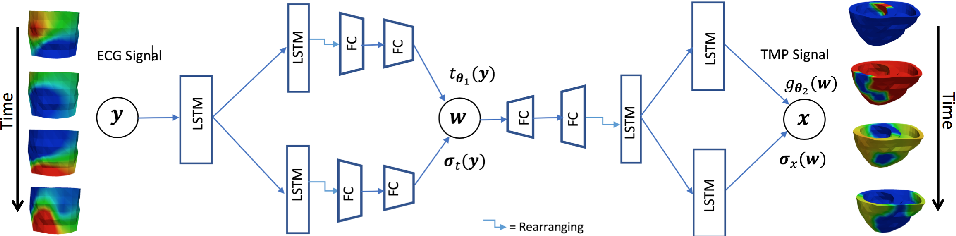 Figure 1 for Improving Generalization of Deep Networks for Inverse Reconstruction of Image Sequences