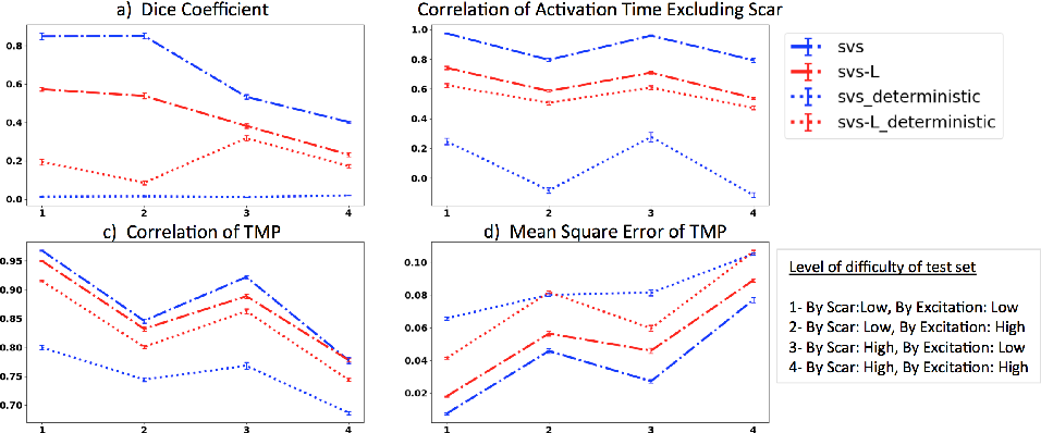 Figure 3 for Improving Generalization of Deep Networks for Inverse Reconstruction of Image Sequences