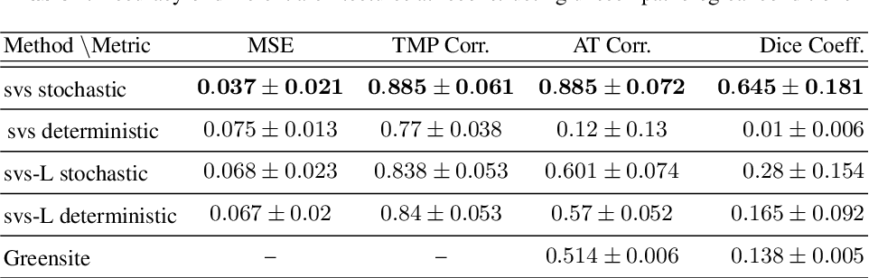 Figure 2 for Improving Generalization of Deep Networks for Inverse Reconstruction of Image Sequences