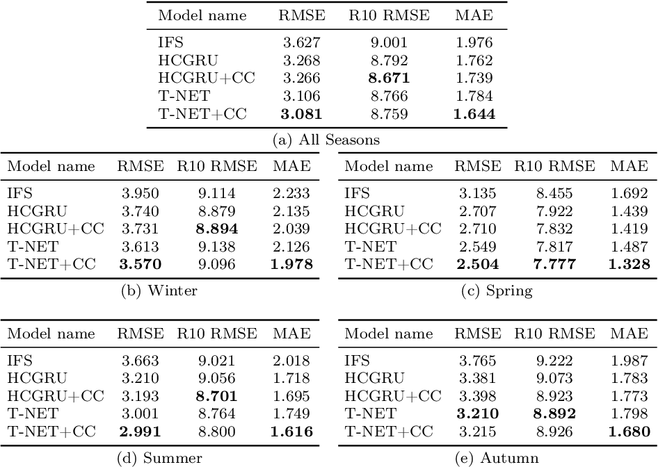Figure 2 for TRU-NET: A Deep Learning Approach to High Resolution Prediction of Rainfall