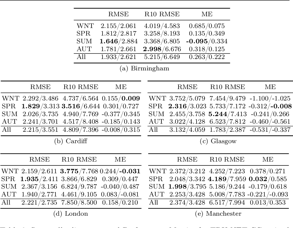 Figure 4 for TRU-NET: A Deep Learning Approach to High Resolution Prediction of Rainfall