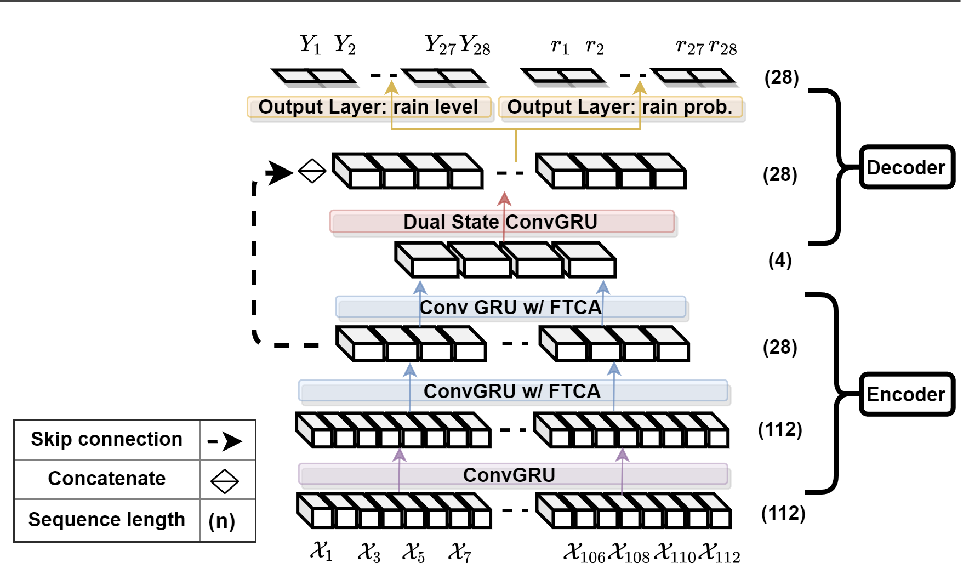 Figure 1 for TRU-NET: A Deep Learning Approach to High Resolution Prediction of Rainfall