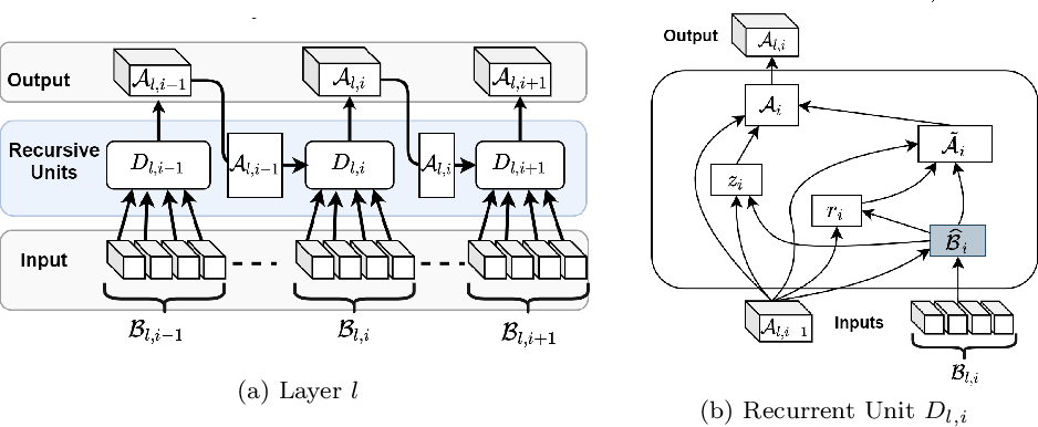 Figure 3 for TRU-NET: A Deep Learning Approach to High Resolution Prediction of Rainfall