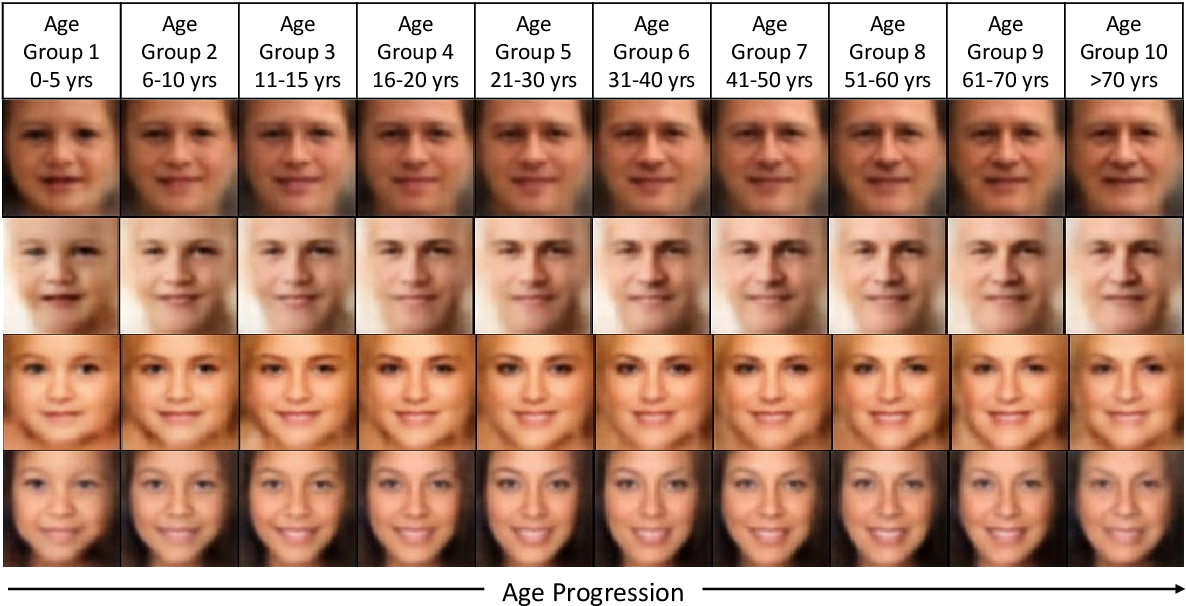 Figure 3 for Age Gap Reducer-GAN for Recognizing Age-Separated Faces