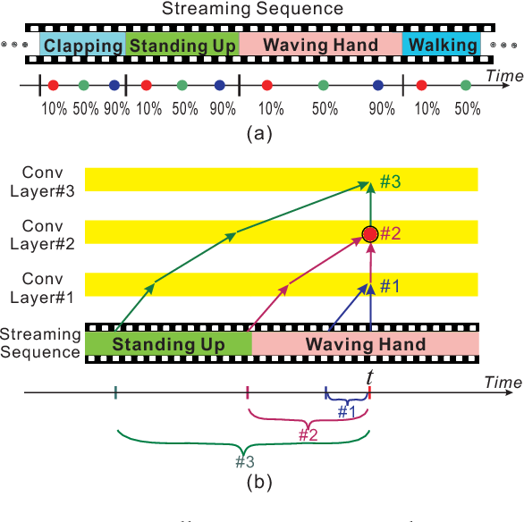 Figure 1 for Skeleton-Based Online Action Prediction Using Scale Selection Network