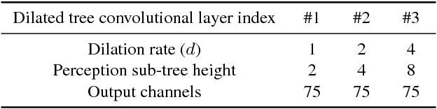 Figure 4 for Skeleton-Based Online Action Prediction Using Scale Selection Network