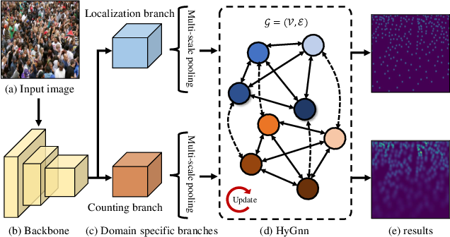 Figure 1 for Hybrid Graph Neural Networks for Crowd Counting