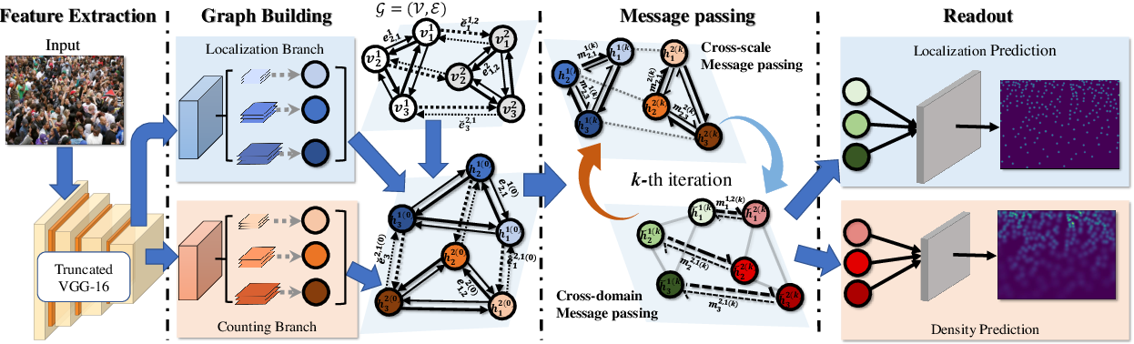 Figure 3 for Hybrid Graph Neural Networks for Crowd Counting