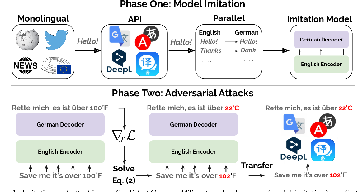 Figure 1 for Imitation Attacks and Defenses for Black-box Machine Translation Systems