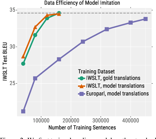 Figure 3 for Imitation Attacks and Defenses for Black-box Machine Translation Systems