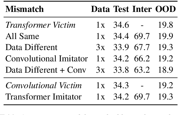 Figure 2 for Imitation Attacks and Defenses for Black-box Machine Translation Systems