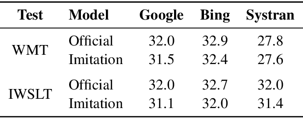 Figure 4 for Imitation Attacks and Defenses for Black-box Machine Translation Systems