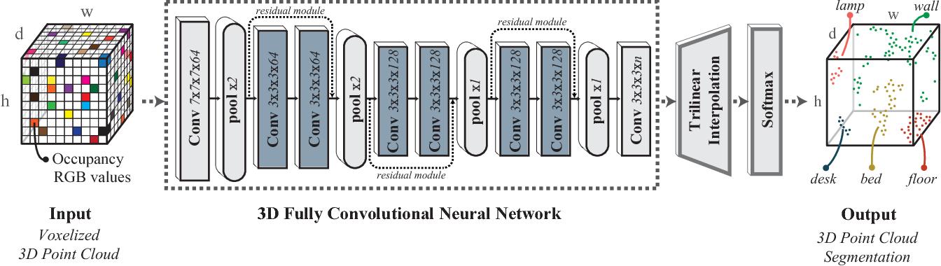 Figure 2 for SEGCloud: Semantic Segmentation of 3D Point Clouds