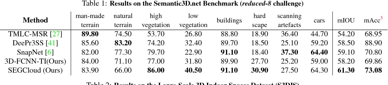 Figure 1 for SEGCloud: Semantic Segmentation of 3D Point Clouds
