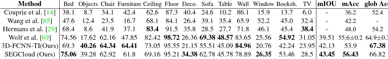 Figure 4 for SEGCloud: Semantic Segmentation of 3D Point Clouds