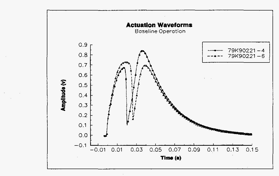 PDF] Noninvasive testing of solenoid-operated valves using transient