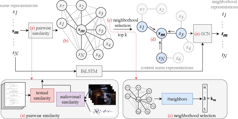 Figure 3 for Movie Summarization via Sparse Graph Construction