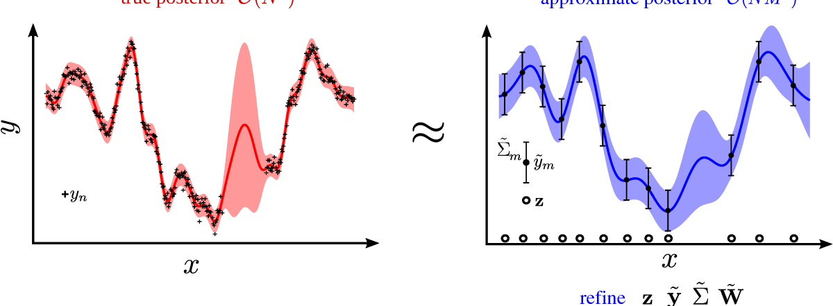 Figure 3 for A Unifying Framework for Gaussian Process Pseudo-Point Approximations using Power Expectation Propagation