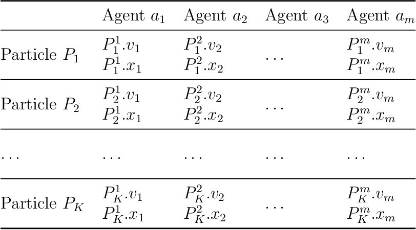 Figure 2 for A Particle Swarm Inspired Approach for Continuous Distributed Constraint Optimization Problems