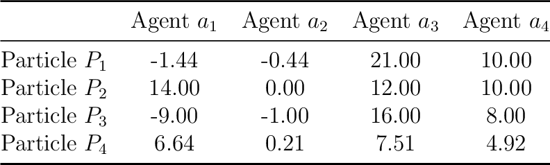 Figure 4 for A Particle Swarm Inspired Approach for Continuous Distributed Constraint Optimization Problems