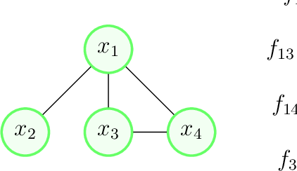 Figure 1 for A Particle Swarm Inspired Approach for Continuous Distributed Constraint Optimization Problems