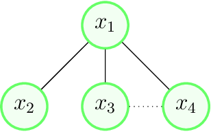 Figure 3 for A Particle Swarm Inspired Approach for Continuous Distributed Constraint Optimization Problems