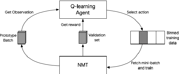 Figure 1 for Reinforcement Learning based Curriculum Optimization for Neural Machine Translation