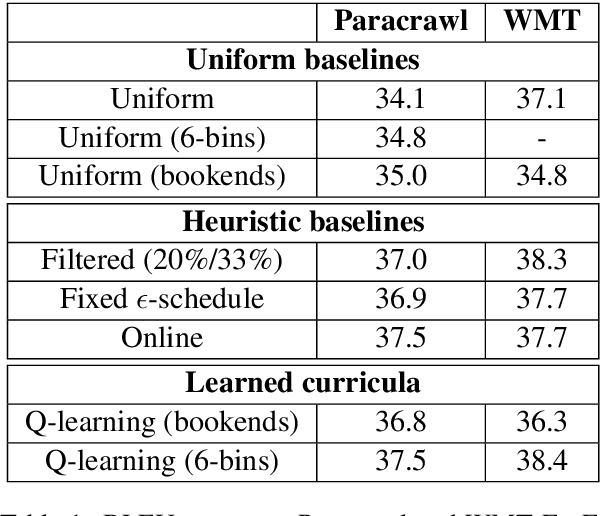 Figure 2 for Reinforcement Learning based Curriculum Optimization for Neural Machine Translation