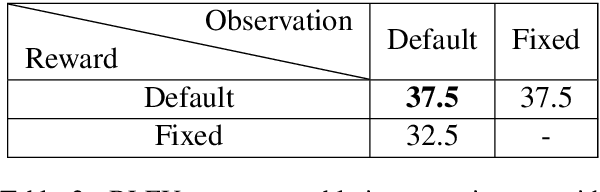 Figure 4 for Reinforcement Learning based Curriculum Optimization for Neural Machine Translation