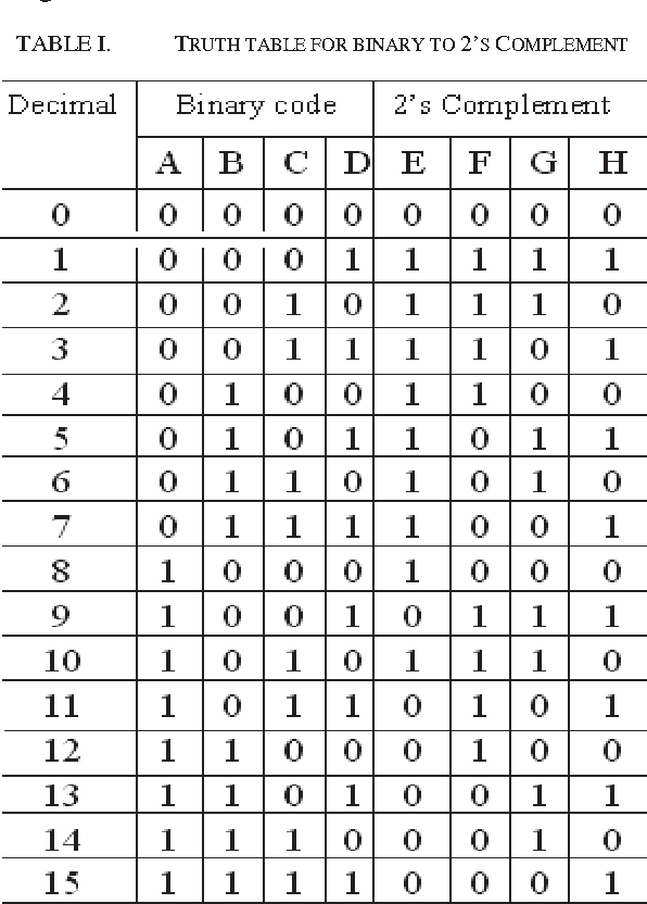 Table I Truth Table For Binary To 2s Complement