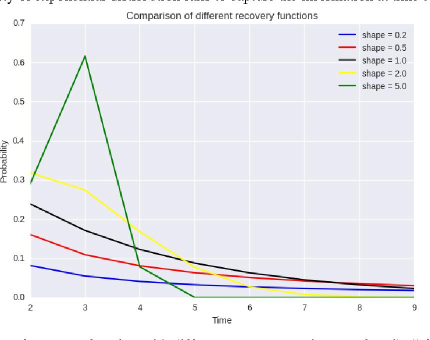 Figure 2 for Fault Detection Engine in Intelligent Predictive Analytics Platform for DCIM