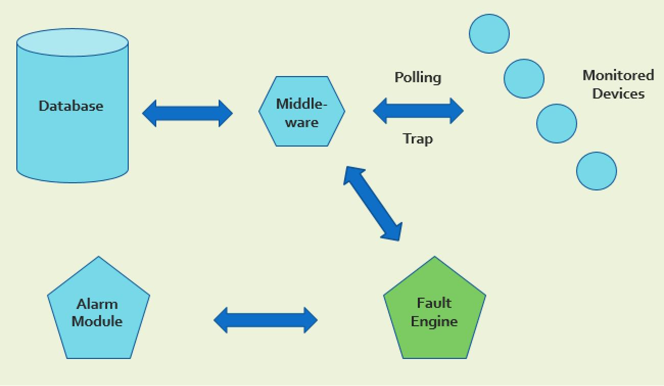Figure 3 for Fault Detection Engine in Intelligent Predictive Analytics Platform for DCIM