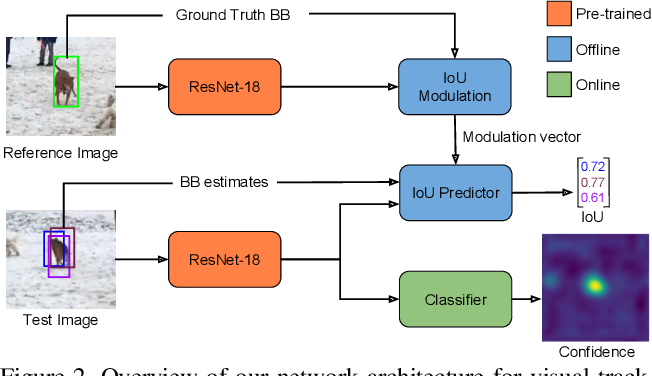 Figure 3 for ATOM: Accurate Tracking by Overlap Maximization