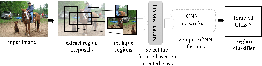Figure 3 for DPatch: An Adversarial Patch Attack on Object Detectors