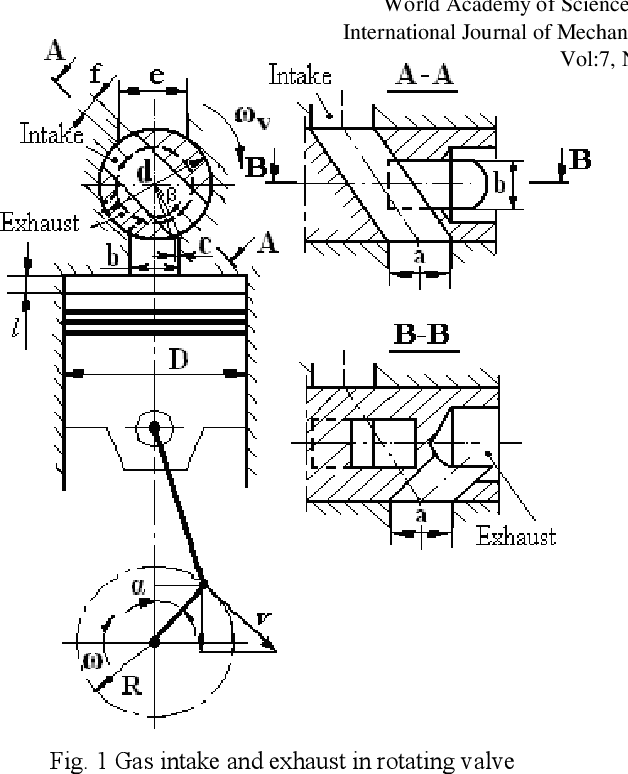 Figure 1 From Gas Flow Into Rotary Valve Intake And Exhaust