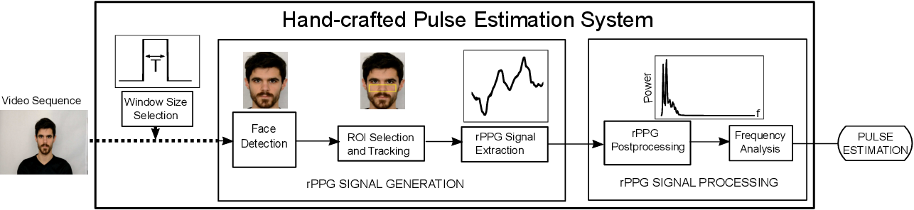 Figure 2 for A Comparative Evaluation of Heart Rate Estimation Methods using Face Videos