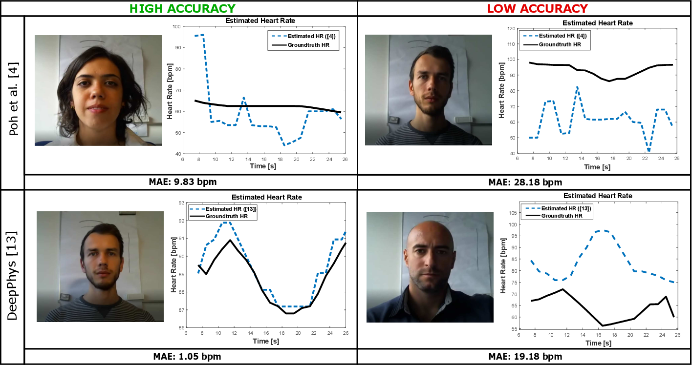 Figure 3 for A Comparative Evaluation of Heart Rate Estimation Methods using Face Videos