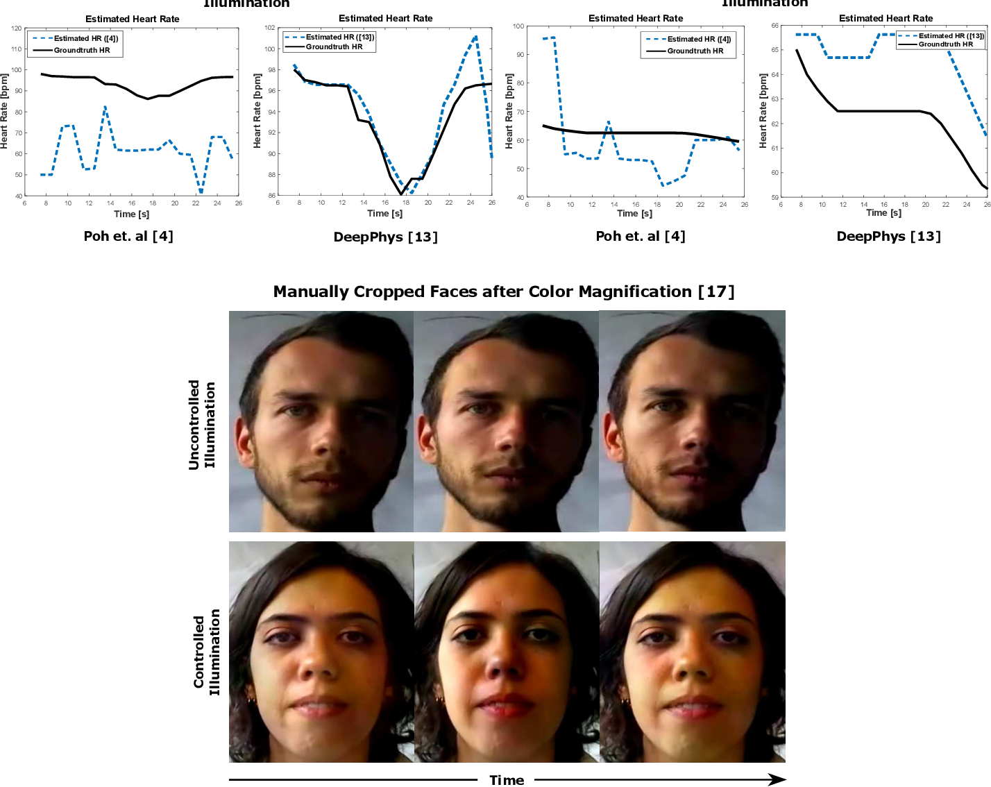 Figure 4 for A Comparative Evaluation of Heart Rate Estimation Methods using Face Videos
