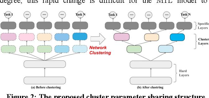 Figure 3 for Network Clustering for Multi-task Learning