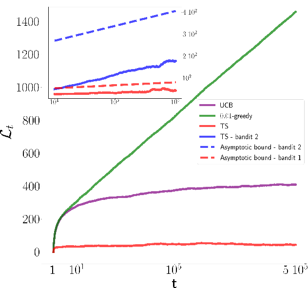 Figure 4 for Real-time calibration of coherent-state receivers: learning by trial and error